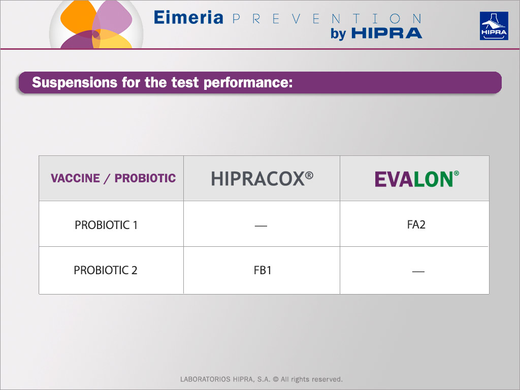 gut health test performance between hipracox and evalon