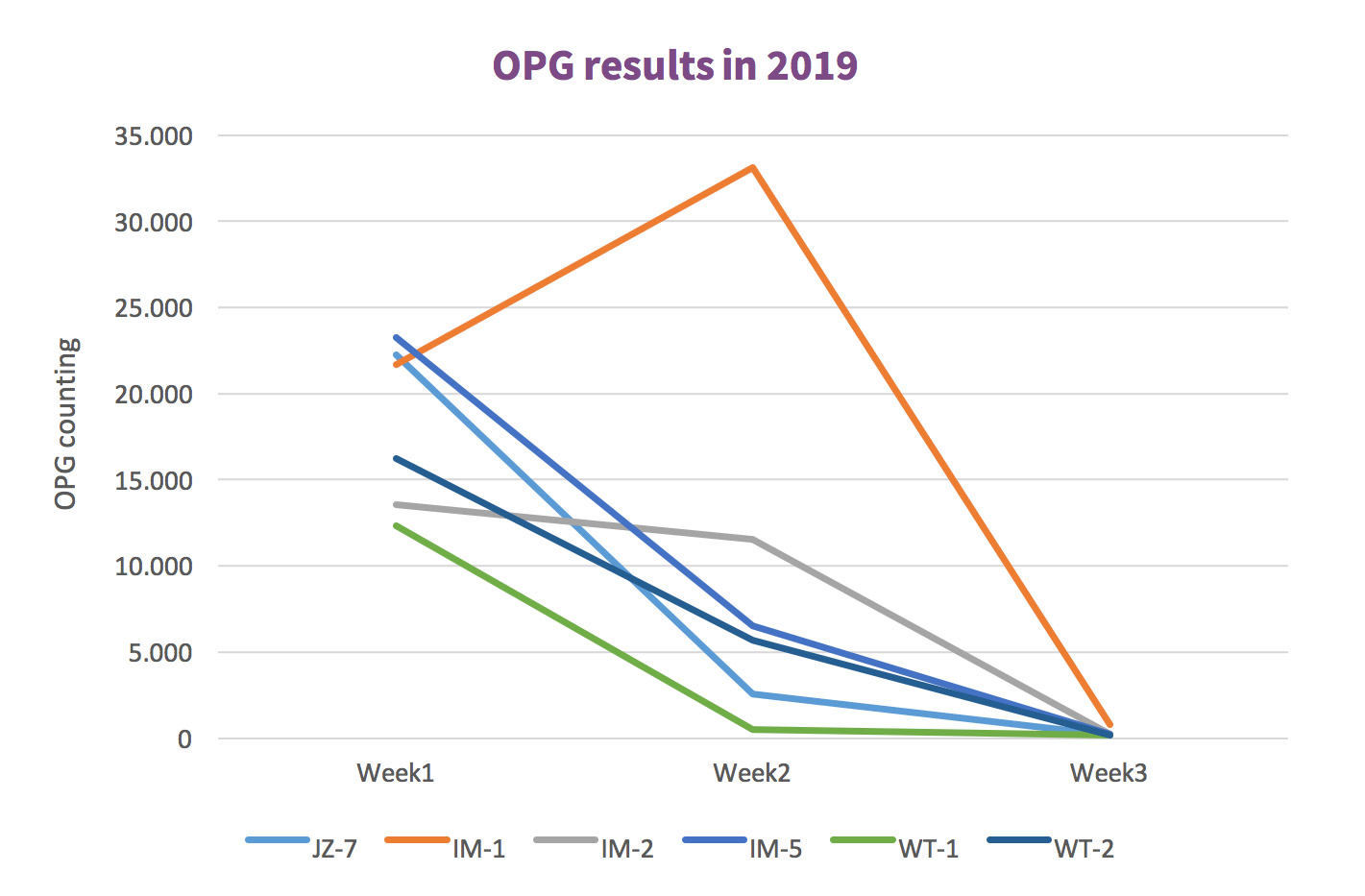 Eimeria Vaccination & OPG (Eimeria Oocyst Counting) in 2019